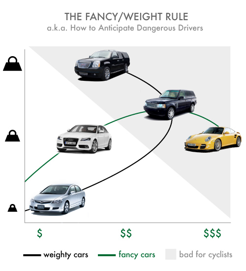 The Fancy/Weight Rule